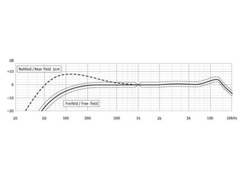 Neumann Km 105 Black Frequency Response