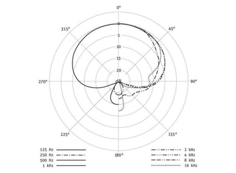 Neumann Km 105 Black Polar Pattern