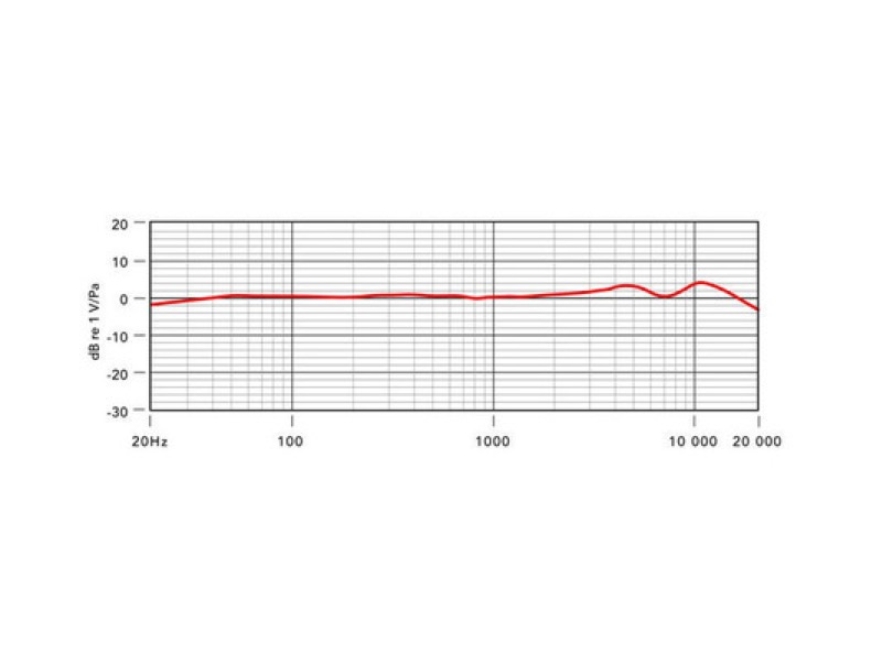 Rode K2 Frequency Response